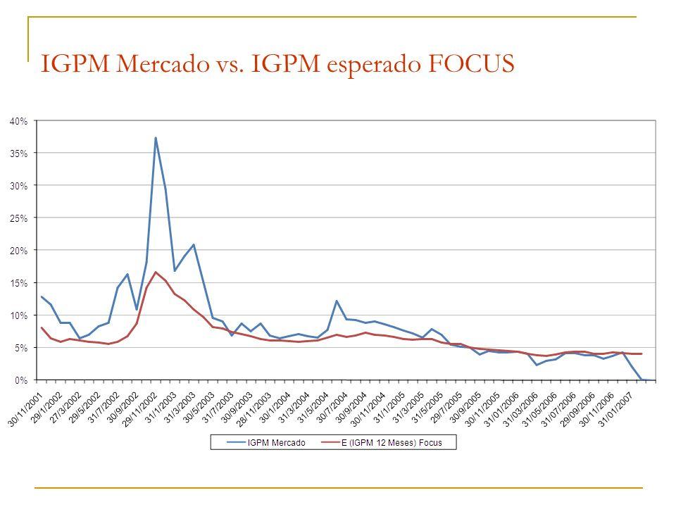 IGPM Mercado vs. IGPM esperado FOCUS