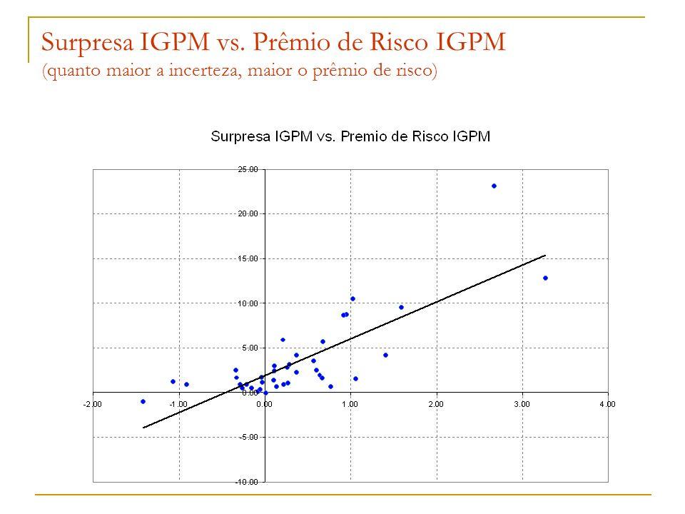 Surpresa IGPM vs. Prêmio de Risco IGPM (quanto maior a incerteza, maior o prêmio de risco)