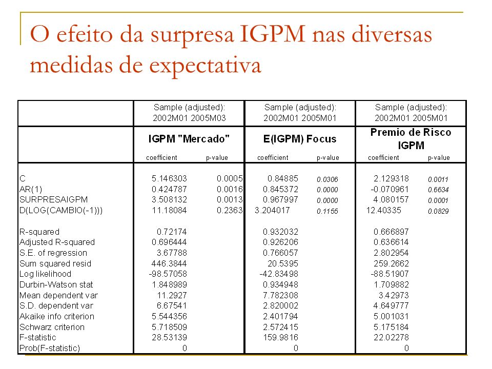 O efeito da surpresa IGPM nas diversas medidas de expectativa