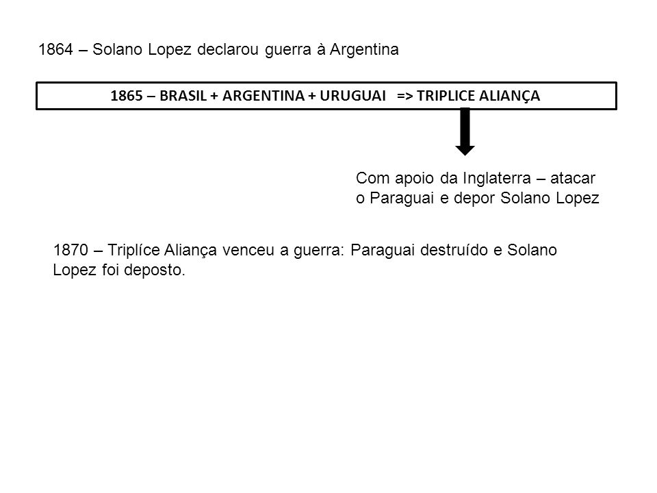 1865 – BRASIL + ARGENTINA + URUGUAI => TRIPLICE ALIANÇA