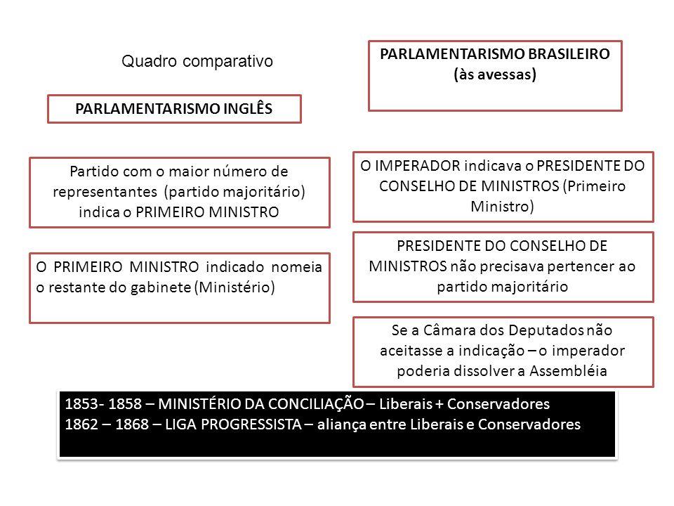 PARLAMENTARISMO BRASILEIRO PARLAMENTARISMO INGLÊS