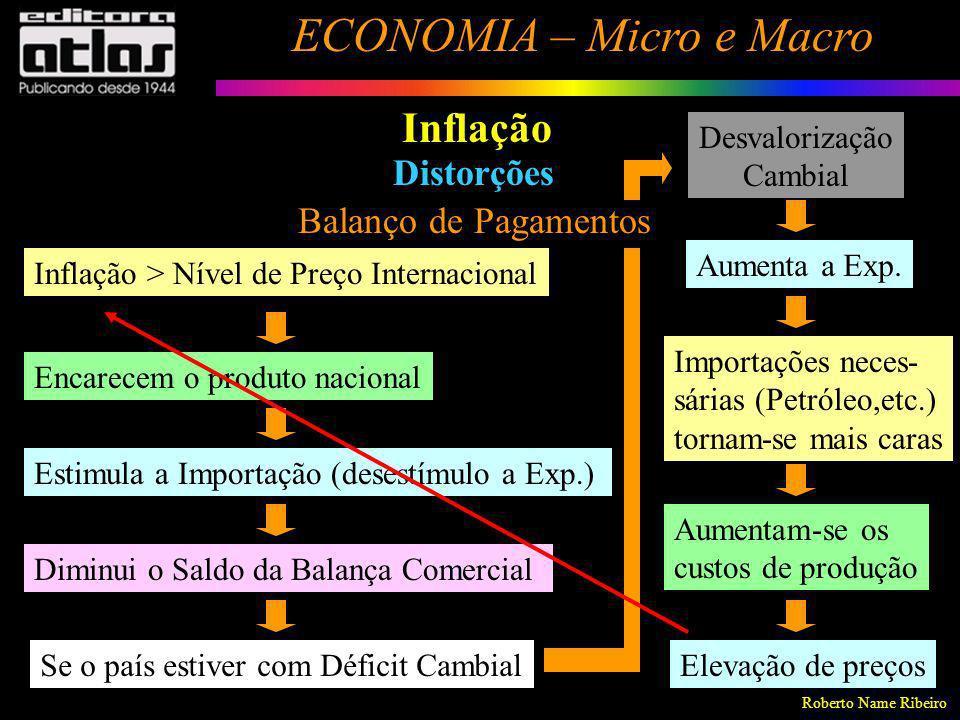 Inflação Distorções Balanço de Pagamentos Desvalorização Cambial