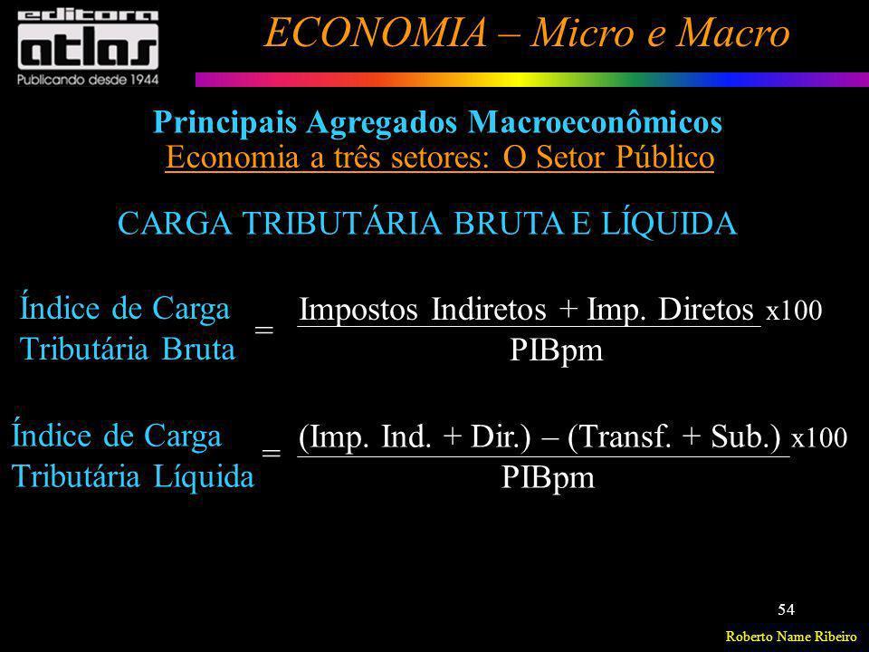 Principais Agregados Macroeconômicos