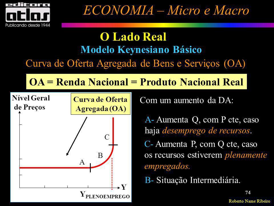 O Lado Real Modelo Keynesiano Básico
