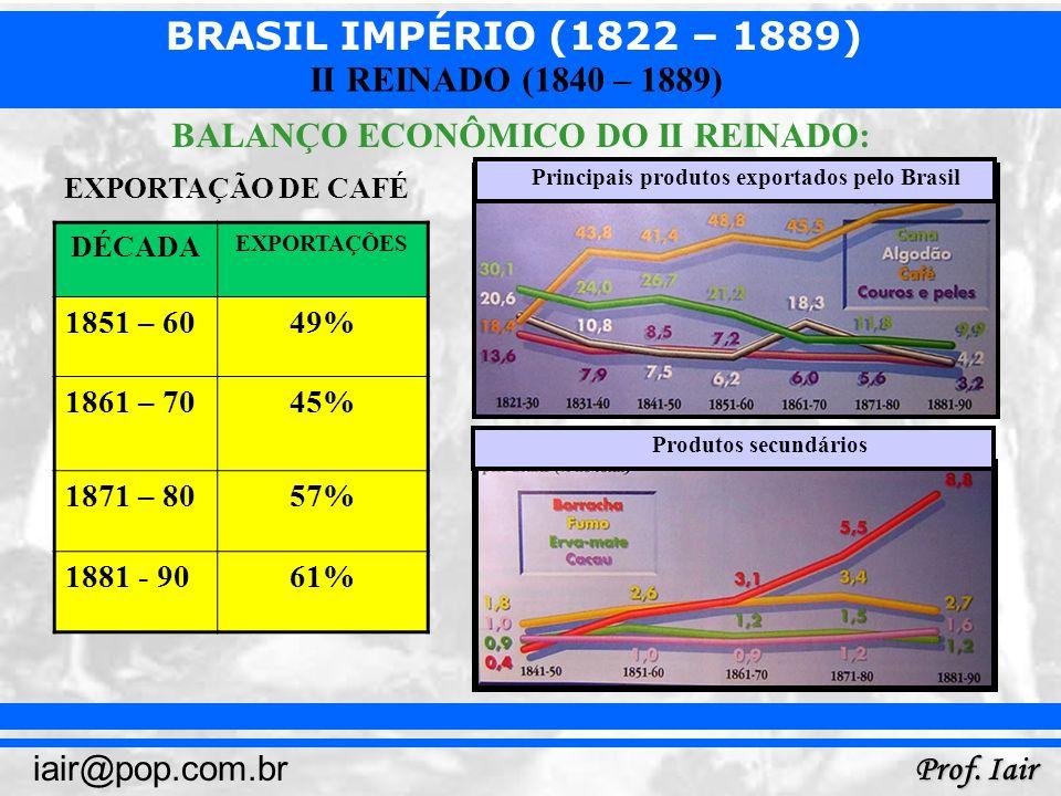 BALANÇO ECONÔMICO DO II REINADO: