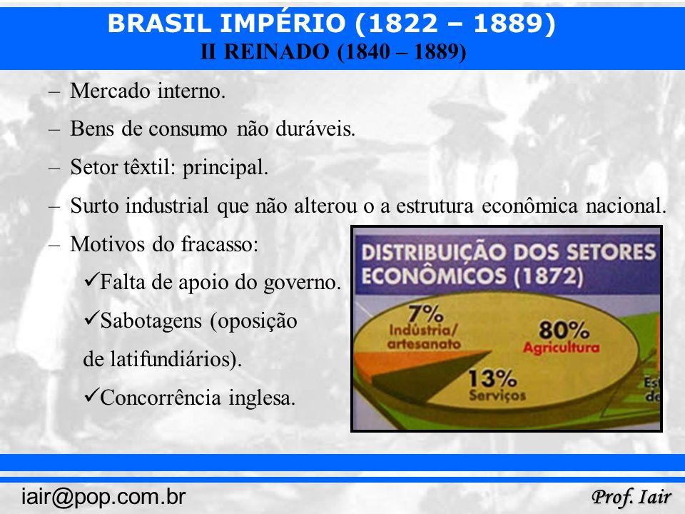 Mercado interno. Bens de consumo não duráveis. Setor têxtil: principal. Surto industrial que não alterou o a estrutura econômica nacional.