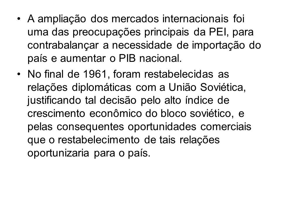 A ampliação dos mercados internacionais foi uma das preocupações principais da PEI, para contrabalançar a necessidade de importação do país e aumentar o PIB nacional.