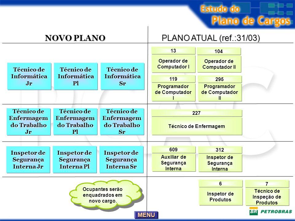 NOVO PLANO PLANO ATUAL (ref.:31/03) Técnico de Informática Jr