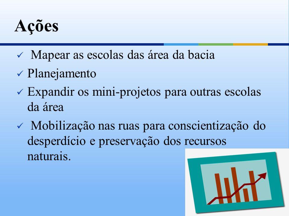 Ações Mapear as escolas das área da bacia Planejamento