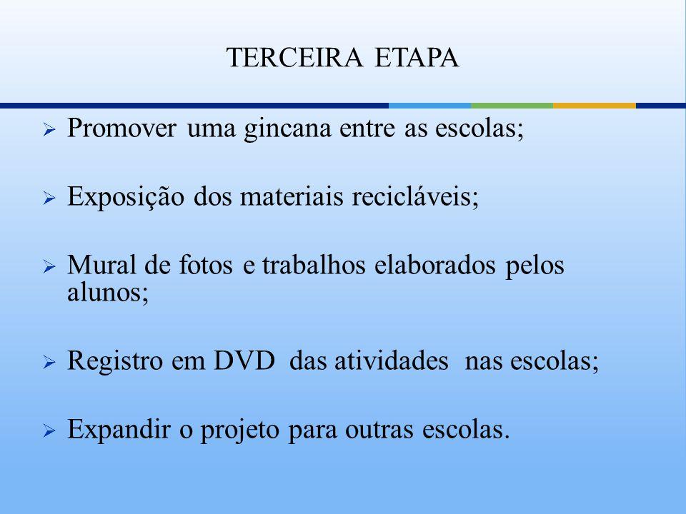 TERCEIRA ETAPA Promover uma gincana entre as escolas; Exposição dos materiais recicláveis; Mural de fotos e trabalhos elaborados pelos alunos;