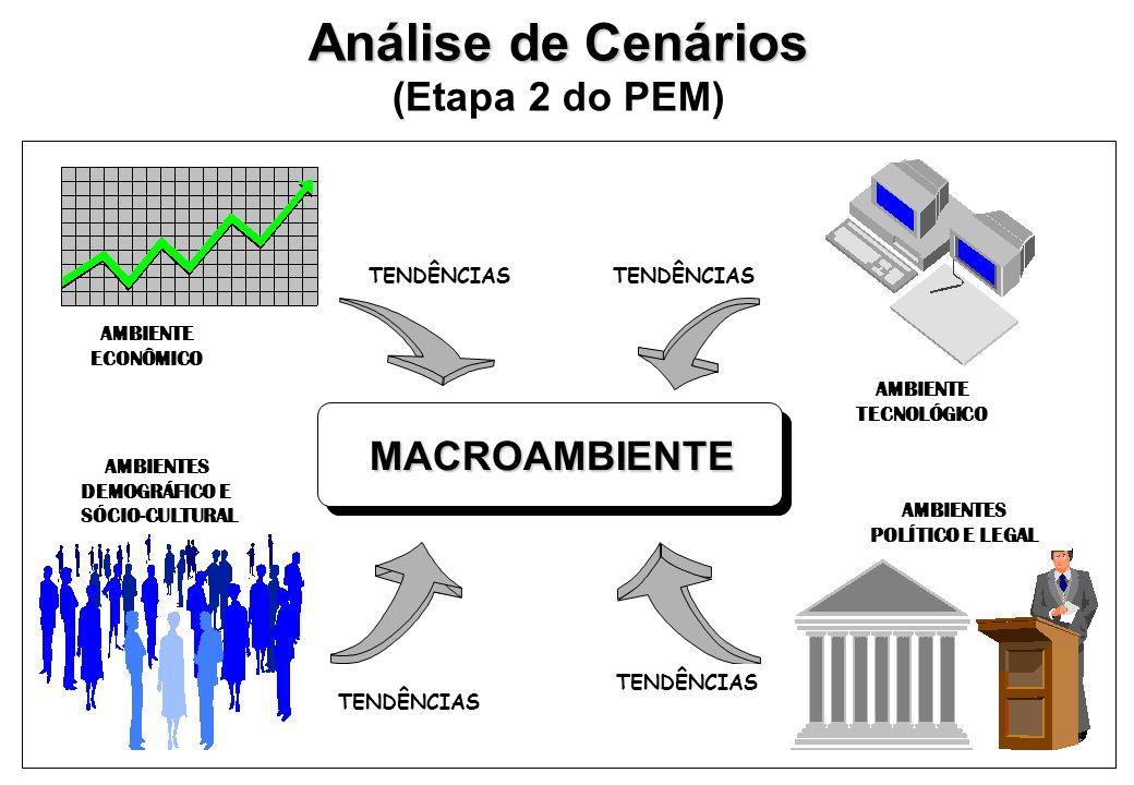 Análise de Cenários (Etapa 2 do PEM) MACROAMBIENTE TENDÊNCIAS