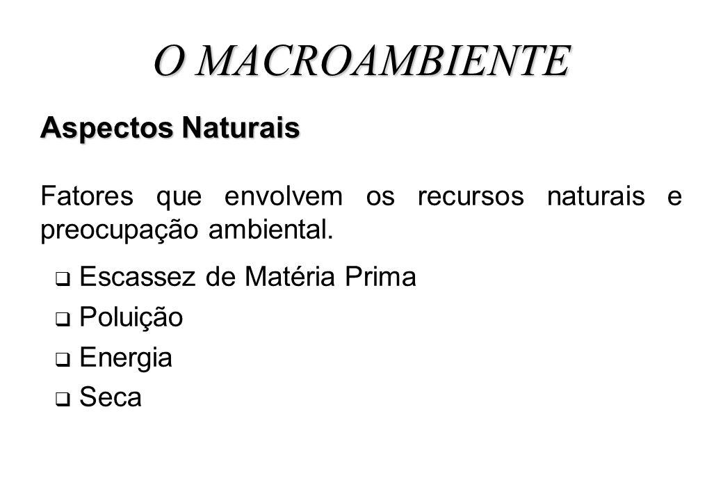 O MACROAMBIENTE Aspectos Naturais