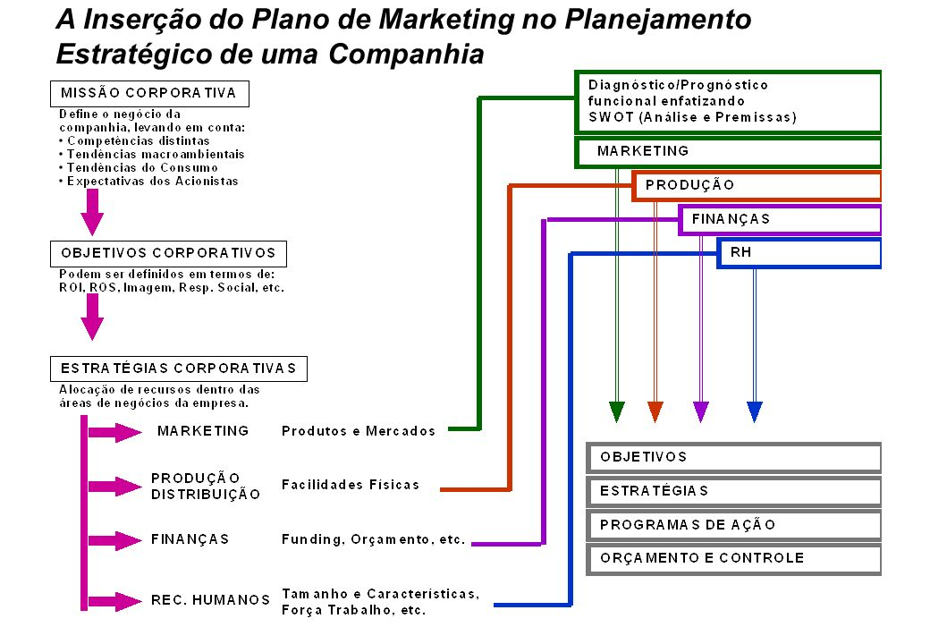 A Inserção do Plano de Marketing no Planejamento
