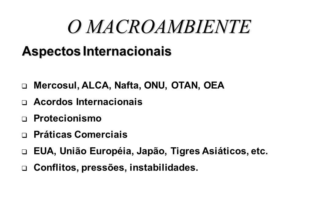 O MACROAMBIENTE Aspectos Internacionais