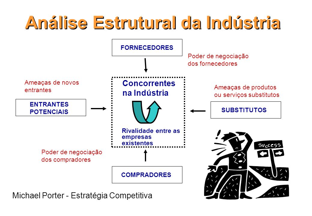 Análise Estrutural da Indústria