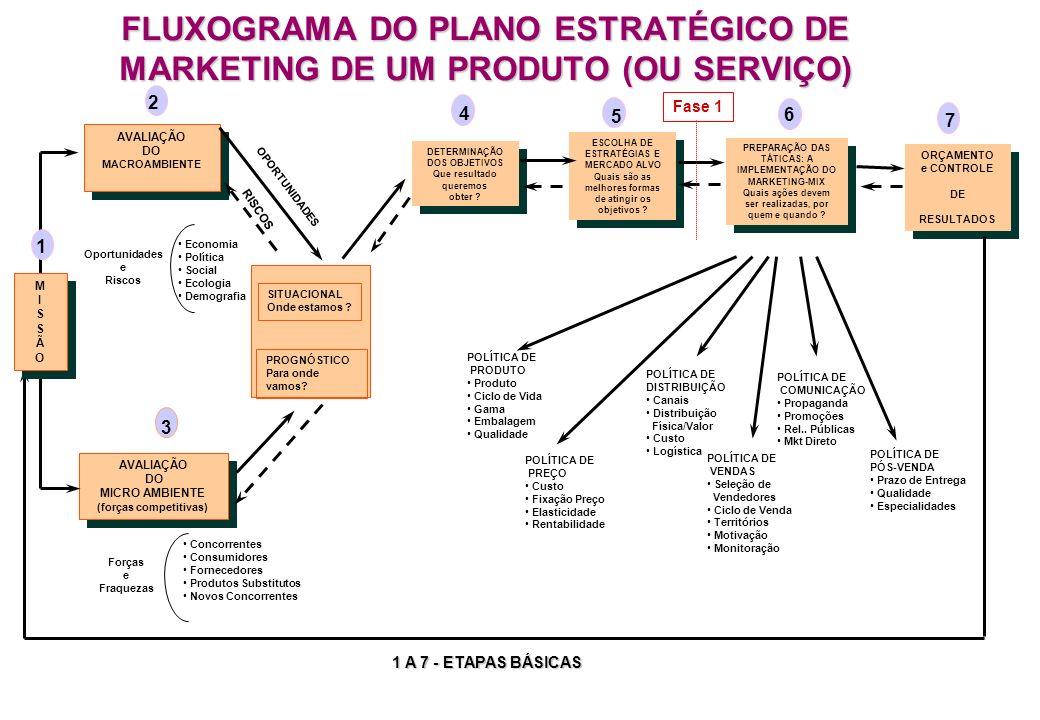 FLUXOGRAMA DO PLANO ESTRATÉGICO DE MARKETING DE UM PRODUTO (OU SERVIÇO)