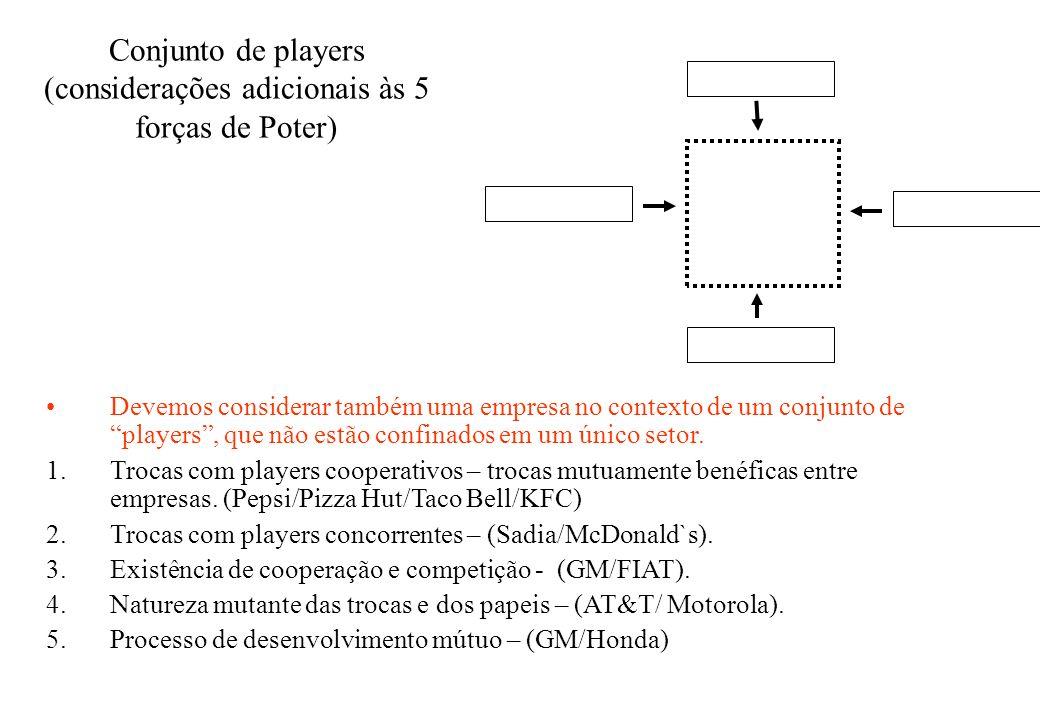 Conjunto de players (considerações adicionais às 5 forças de Poter)