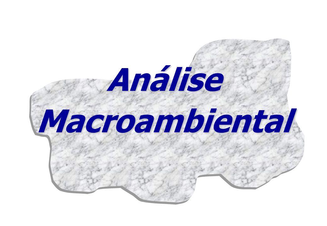 Análise Macroambiental