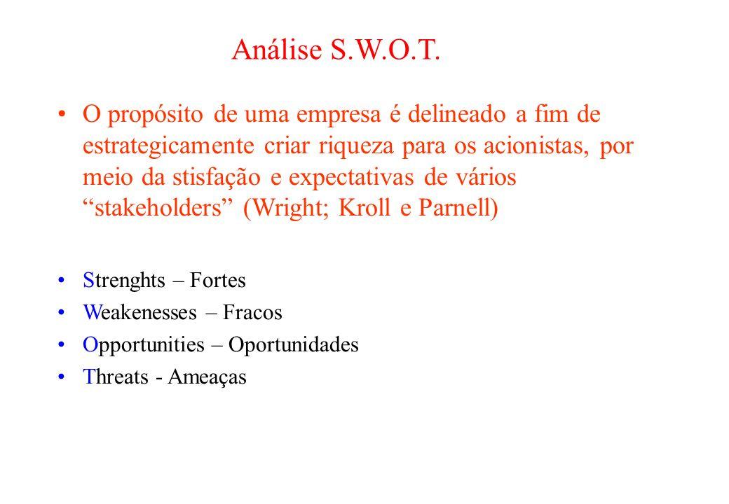 Análise S.W.O.T.