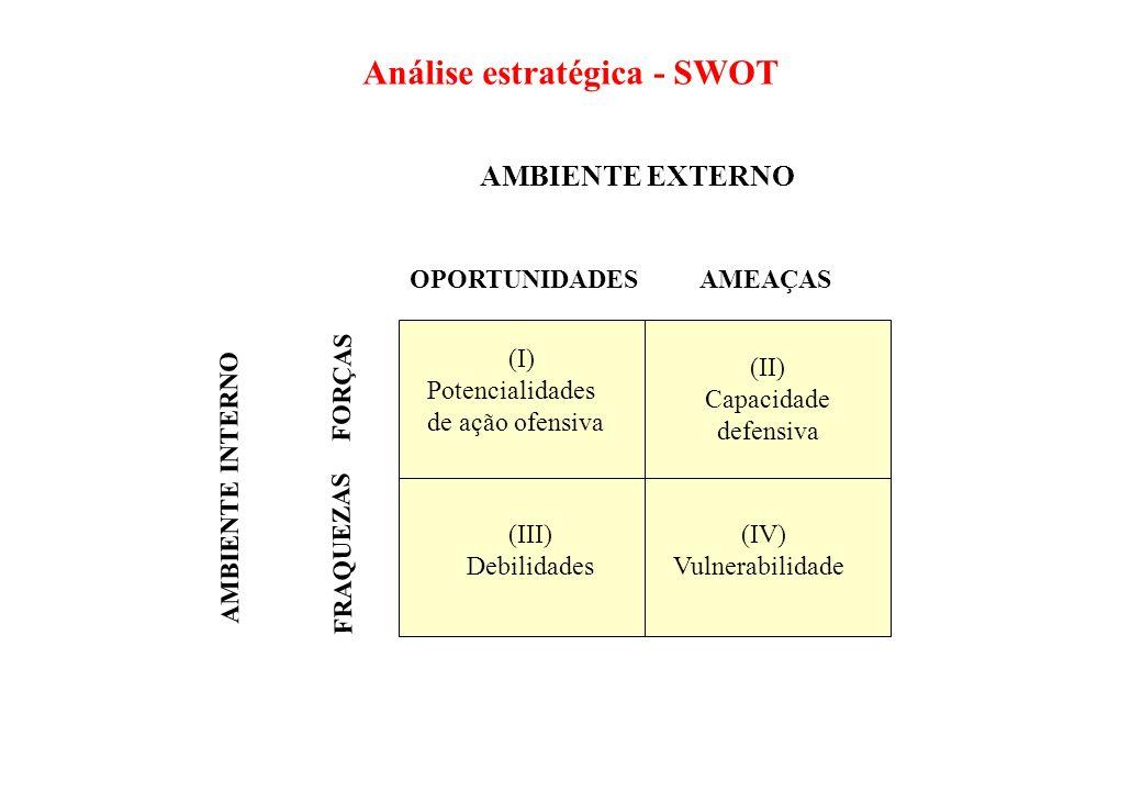 Análise estratégica - SWOT