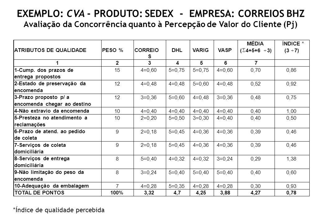 EXEMPLO: CVA - PRODUTO: SEDEX - EMPRESA: CORREIOS BHZ