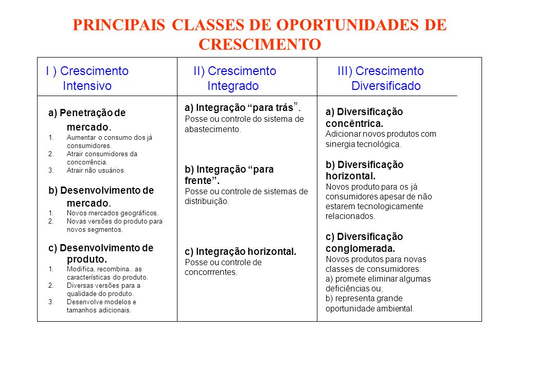 PRINCIPAIS CLASSES DE OPORTUNIDADES DE CRESCIMENTO