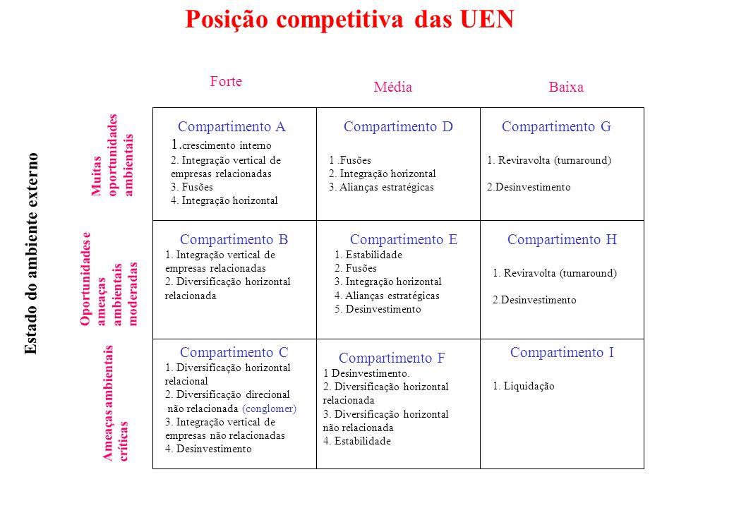 Posição competitiva das UEN