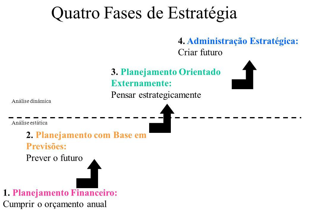 Quatro Fases de Estratégia