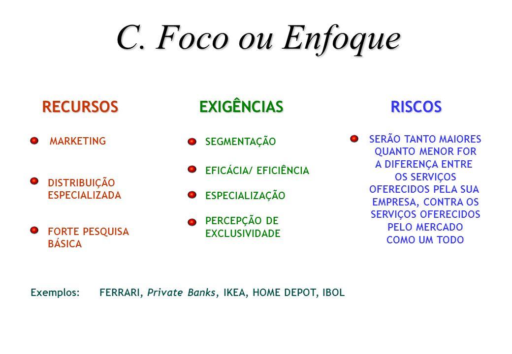 C. Foco ou Enfoque RECURSOS EXIGÊNCIAS RISCOS