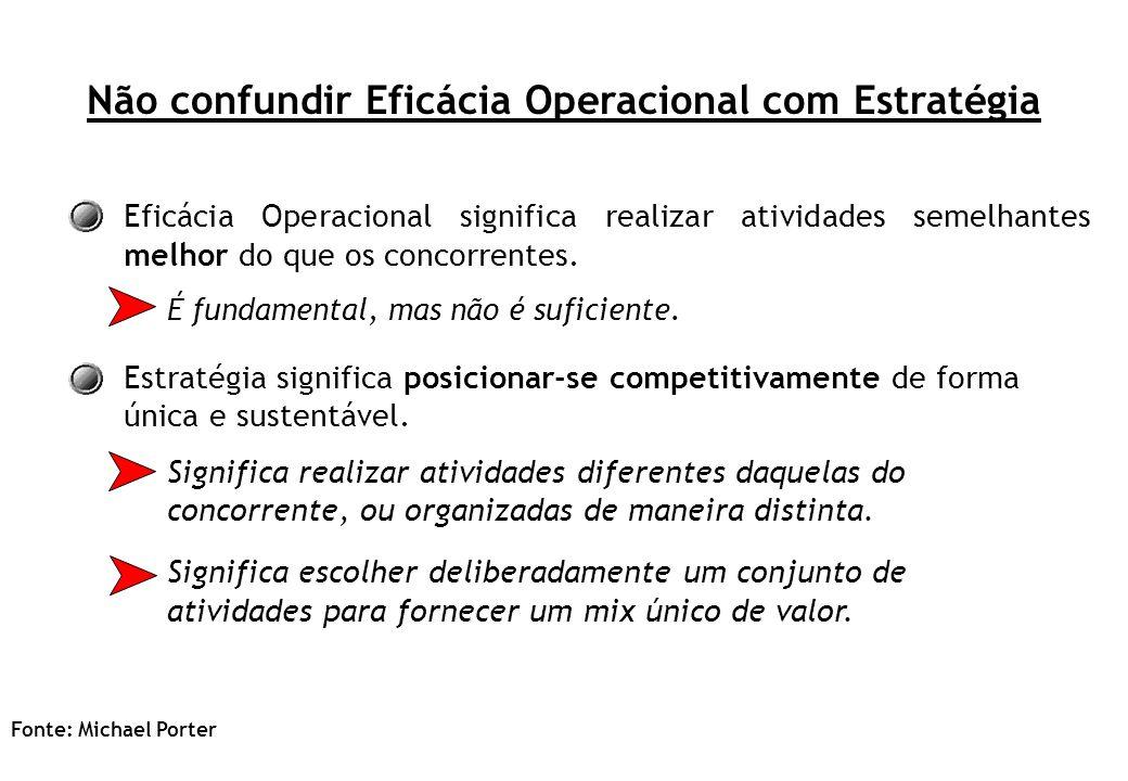 Não confundir Eficácia Operacional com Estratégia