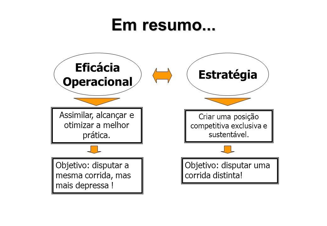 Em resumo... Eficácia Estratégia Operacional