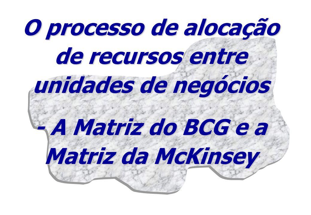O processo de alocação de recursos entre unidades de negócios