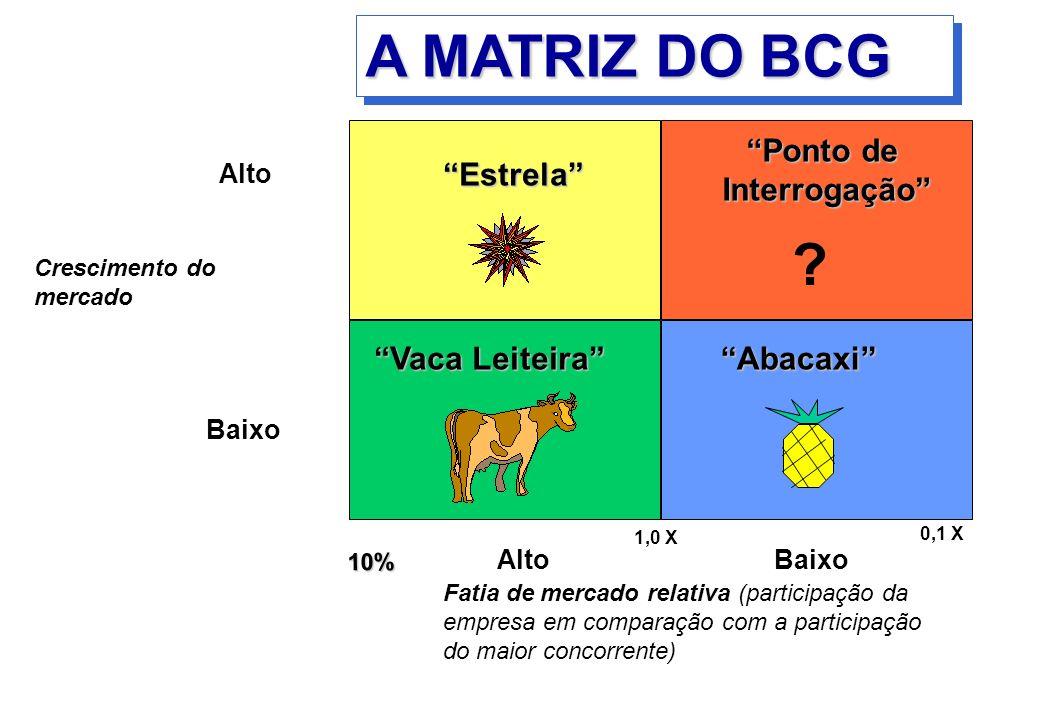 A MATRIZ DO BCG Estrela Ponto de Interrogação Vaca Leiteira