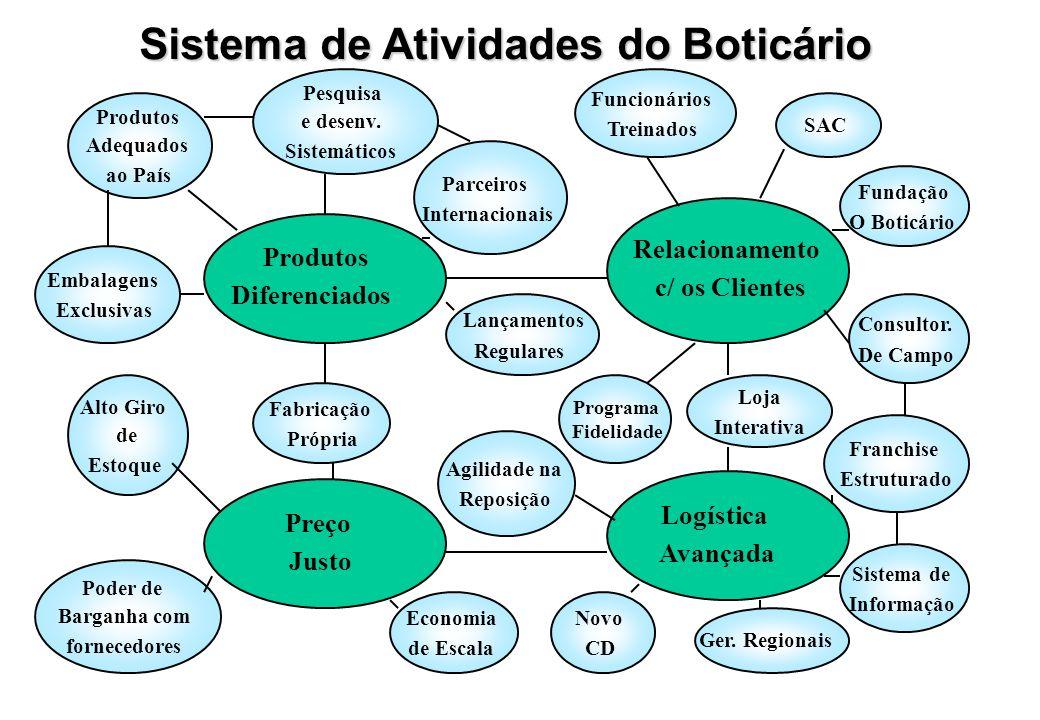 Sistema de Atividades do Boticário