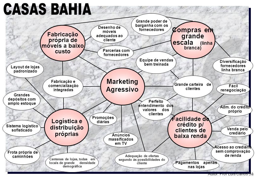 CASAS BAHIA Compras em grande escala (linha branca) Marketing