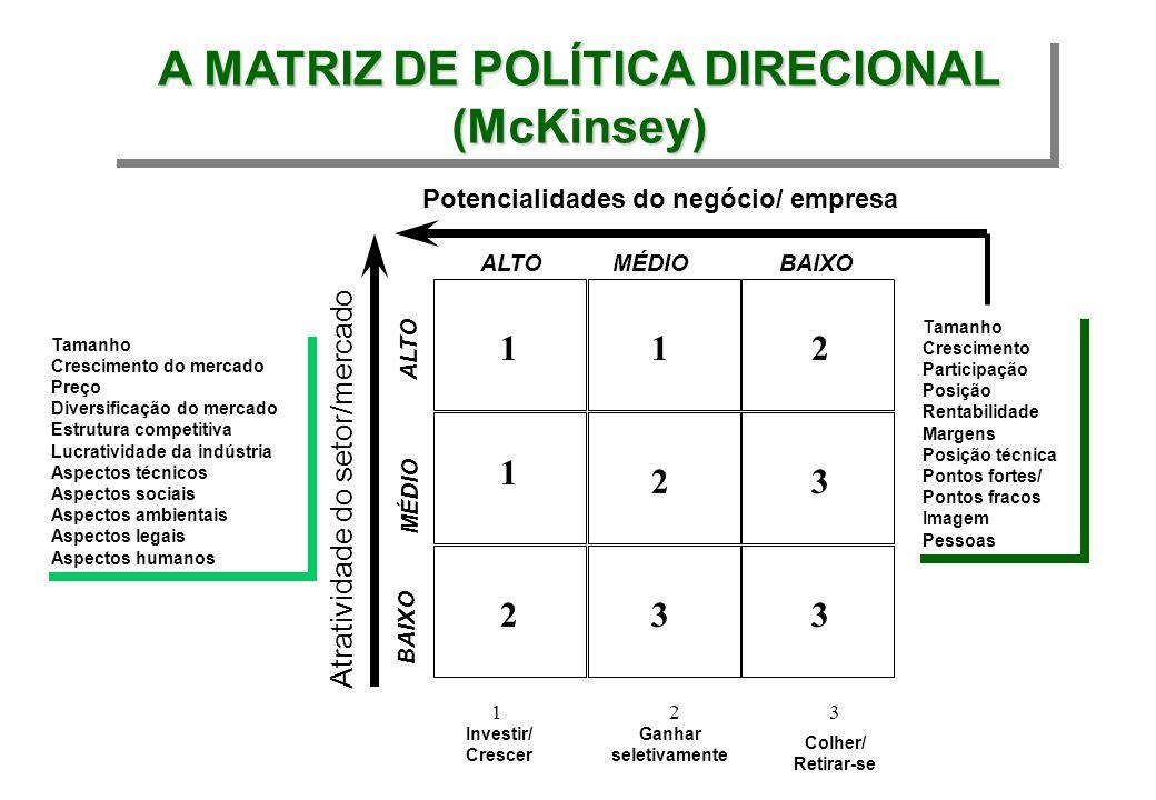 A MATRIZ DE POLÍTICA DIRECIONAL