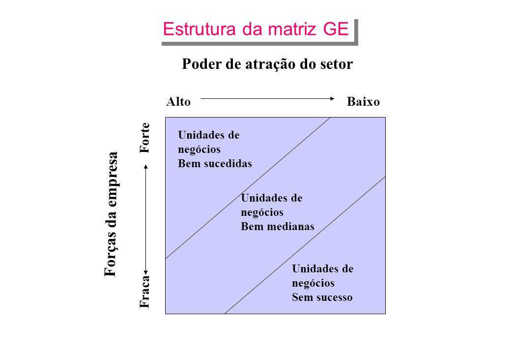 Estrutura da matriz GE Poder de atração do setor Forças da empresa