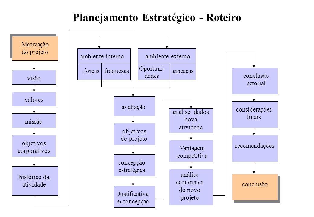 Planejamento Estratégico - Roteiro