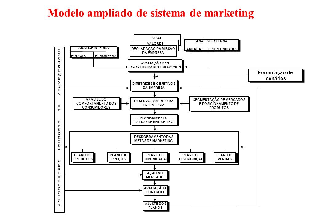 Modelo ampliado de sistema de marketing