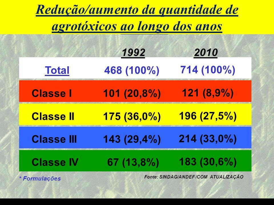 Redução/aumento da quantidade de agrotóxicos ao longo dos anos