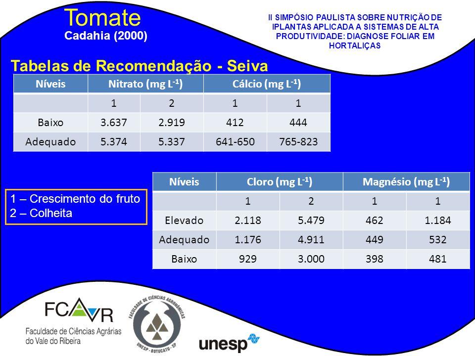 Tomate Tabelas de Recomendação - Seiva Cadahia (2000) Níveis