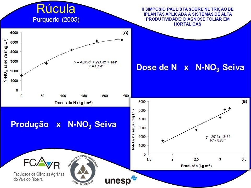 Rúcula Dose de N x N-NO3 Seiva Produção x N-NO3 Seiva Purquerio (2005)
