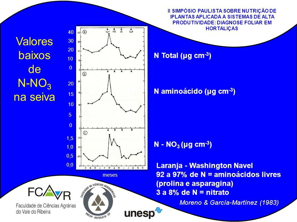 Valores baixos de N-NO3 na seiva N Total (μg cm-3)