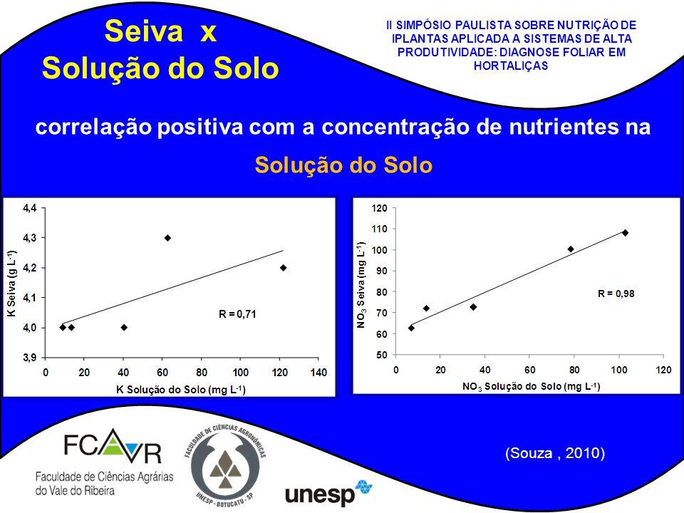 correlação positiva com a concentração de nutrientes na