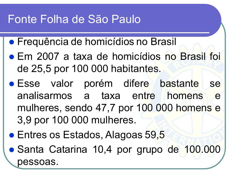 Fonte Folha de São Paulo