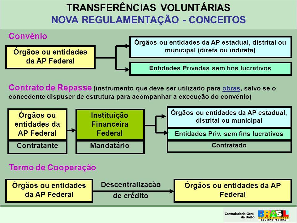 TRANSFERÊNCIAS VOLUNTÁRIAS NOVA REGULAMENTAÇÃO - CONCEITOS