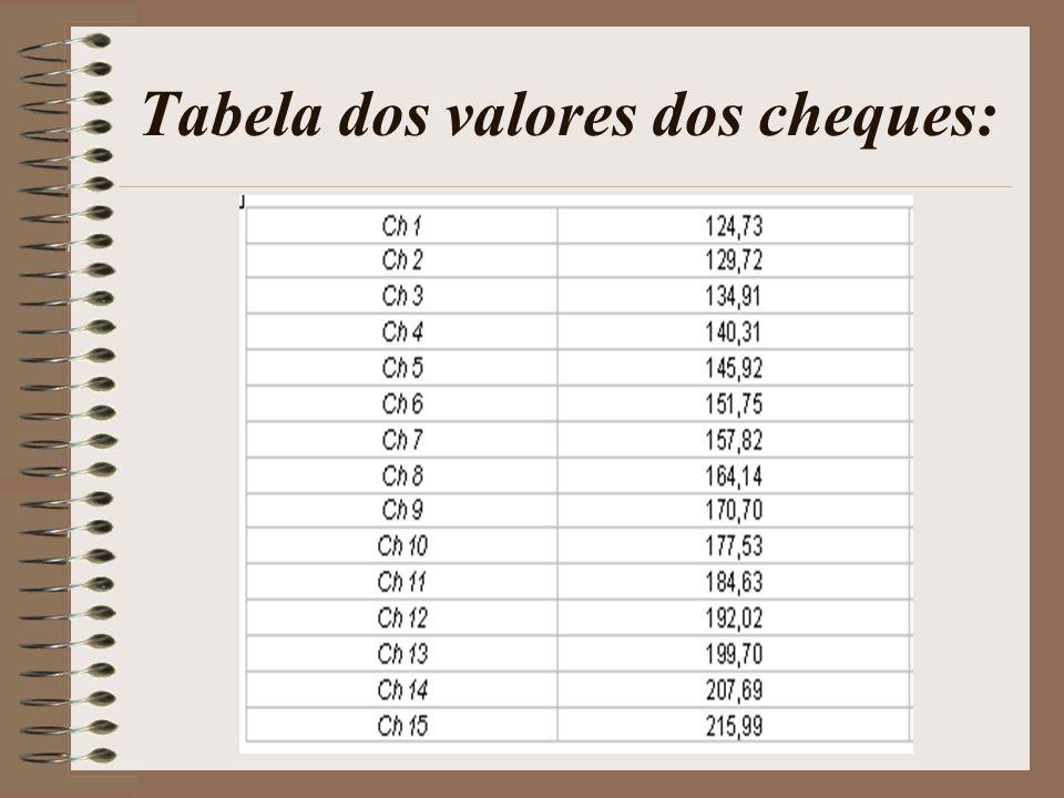 Tabela dos valores dos cheques: