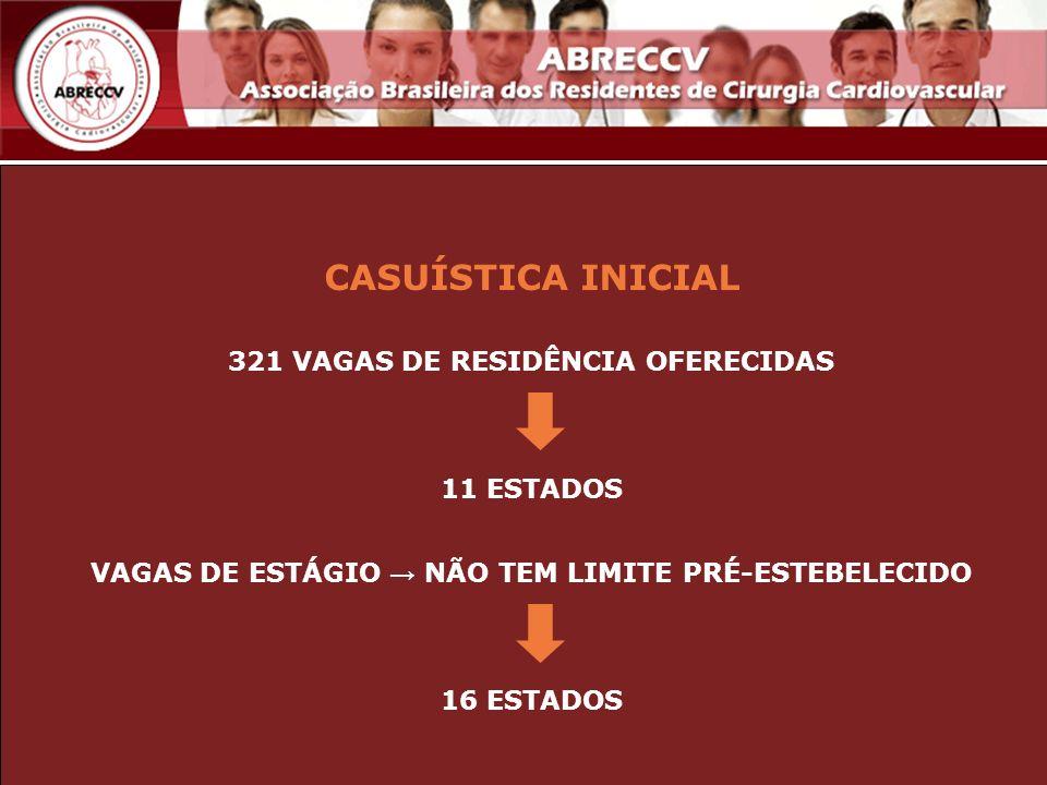 CASUÍSTICA INICIAL 321 VAGAS DE RESIDÊNCIA OFERECIDAS 11 ESTADOS