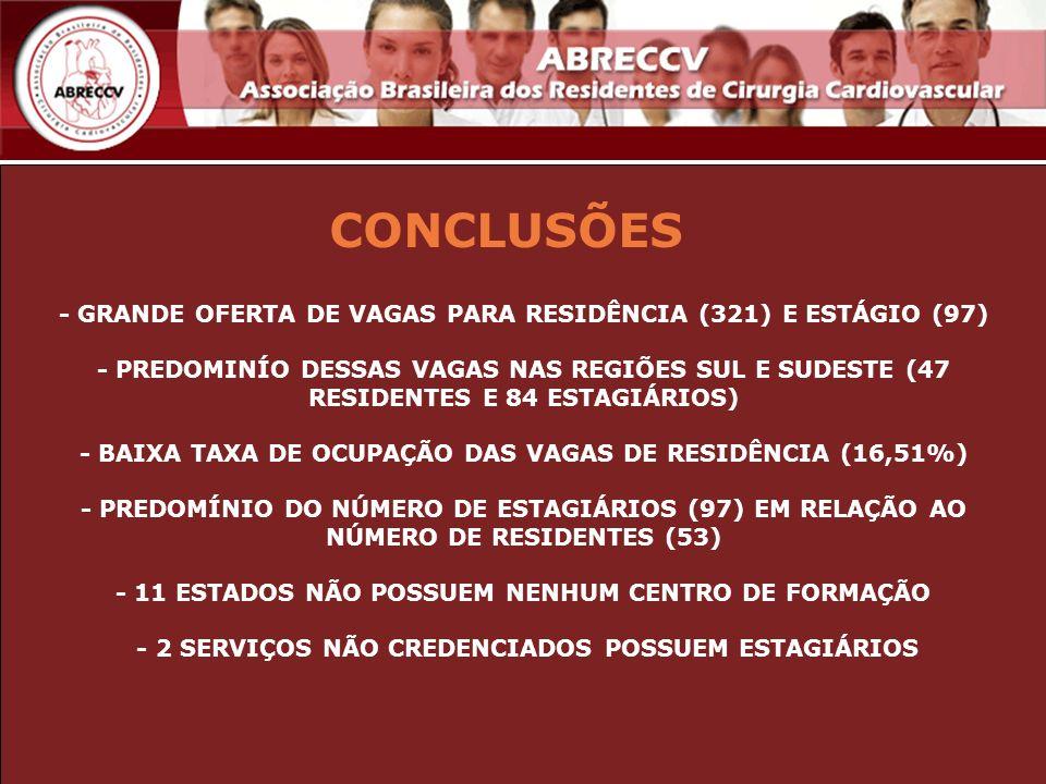 CONCLUSÕES- GRANDE OFERTA DE VAGAS PARA RESIDÊNCIA (321) E ESTÁGIO (97)
