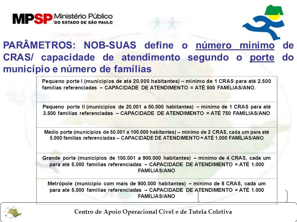 PARÂMETROS: NOB-SUAS define o número mínimo de CRAS/ capacidade de atendimento segundo o porte do município e número de famílias
